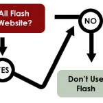 Los puntos dbiles del indexamiento de flash en Google