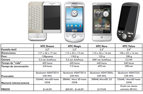 HTC Android smartphones