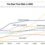 Pistas sobre el crecimiento de la web en tiempo real