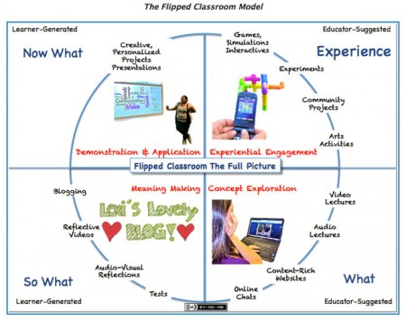 flipped-classroom-model