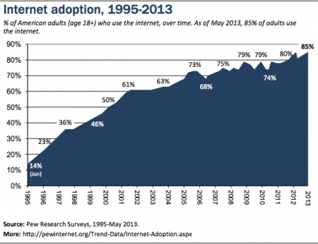 internet-adoption