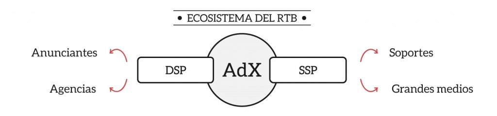 Ecosistema del Real Time bidding