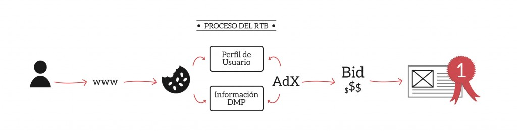 Proceso Real Time Bidding