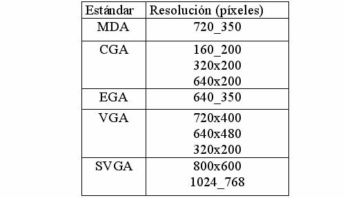 Resolución de monitores